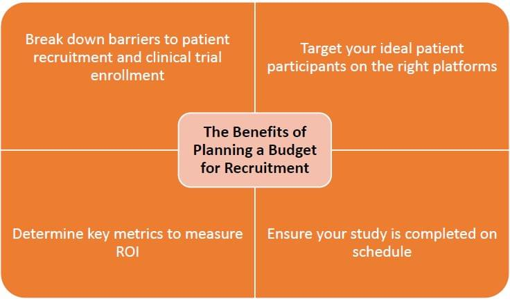 budgeting for patient recruitment